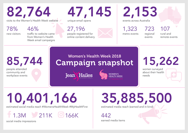 Women's Health Week 2018 snapshot